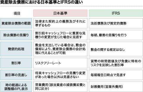 資産除去における日本基準とIFRSの違い