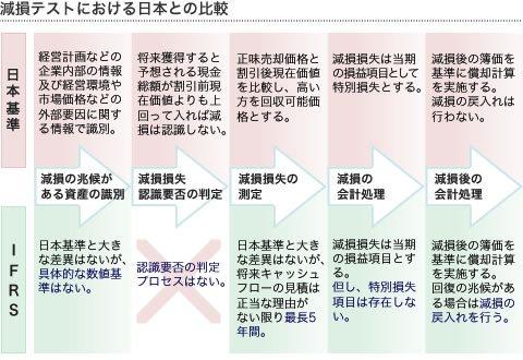 減損テストにおける日本との比較