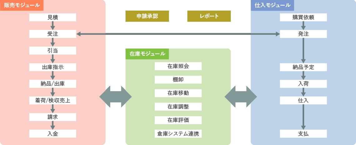 ProPlus販売管理システム