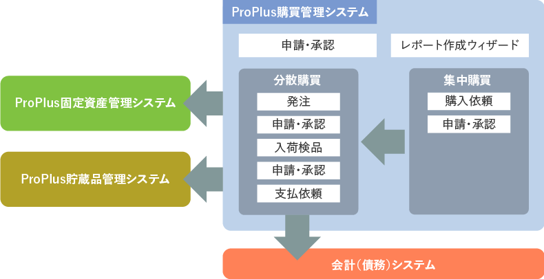 ProPlus購買管理システム